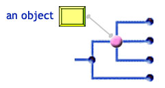 An object attached to a node in the tree